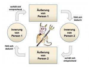 Teufelskreismodell